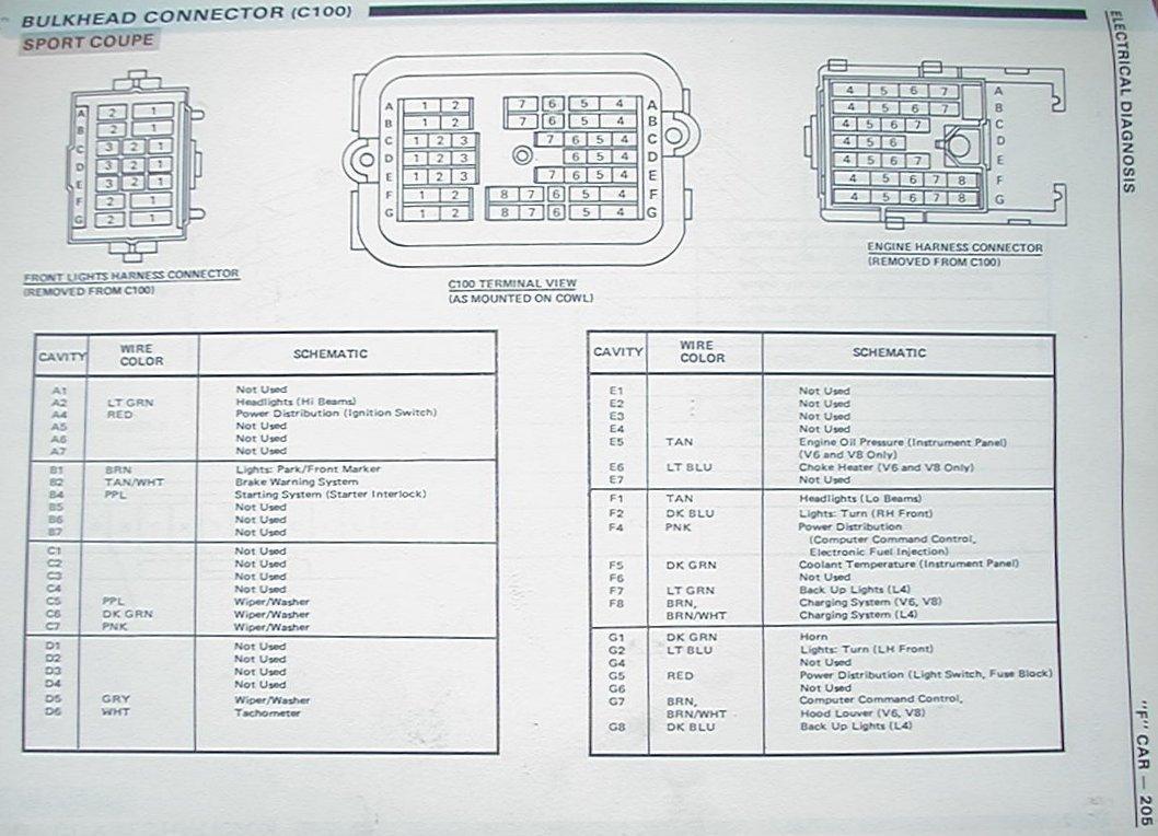C100Camaro84 camaro firebird c100 firewall plug fuse box 87 camaro fuse box diagram at virtualis.co