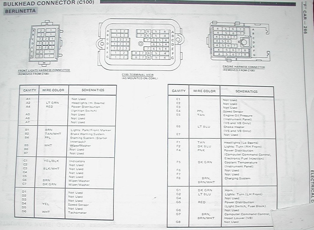 C100Camaro84Berlinetta  Chevy Fuse Box Wiring Diagram on chevy alternator wiring diagram, chevy starter wiring diagram, chevy dimmer switch wiring diagram, chevy headlight wiring diagram, chevy windshield wiper switch wiring diagram, chevy voltage regulator wiring diagram, chevy transfer case wiring diagram, chevy dome light wiring diagram, chevy neutral safety switch wiring diagram, chevy steering column wiring diagram, chevy tail light wiring diagram, chevy ignition coil wiring diagram, chevy brake light switch wiring diagram, chevy fuel gauge wiring diagram, chevy horn relay wiring diagram, chevy instrument cluster wiring diagram,