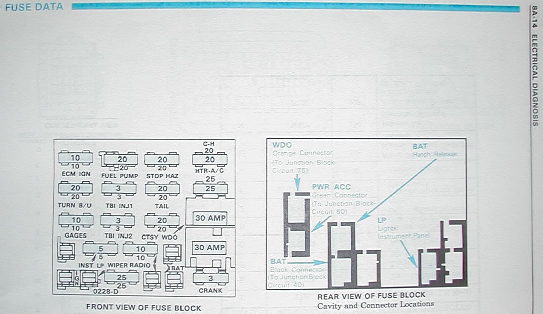 fuse box diagram 95 camaro fuse wiring diagrams